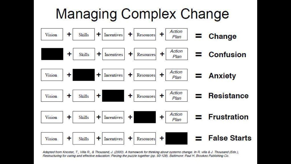 Really impressed by the simplicity and accuracy of this visual on How to manage complex changes. H/t @mattdonovan https://t.co/doXIcSlVpz