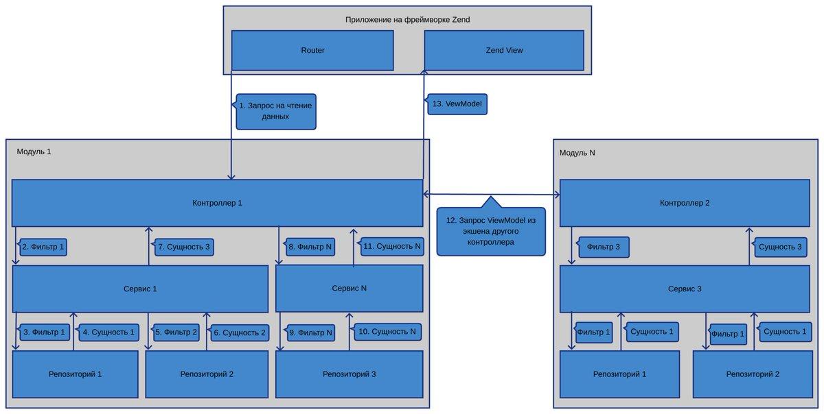 El proyecto ser0e1 desarrollando en zend framework 111 y en
