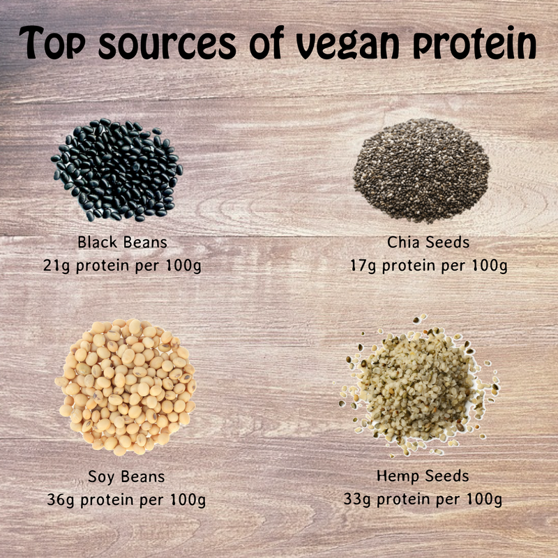 We've put together a handy guide for how to get protein in your diet #veganhour https://t.co/r11YFhazxU https://t.co/aEFpCSrrNB