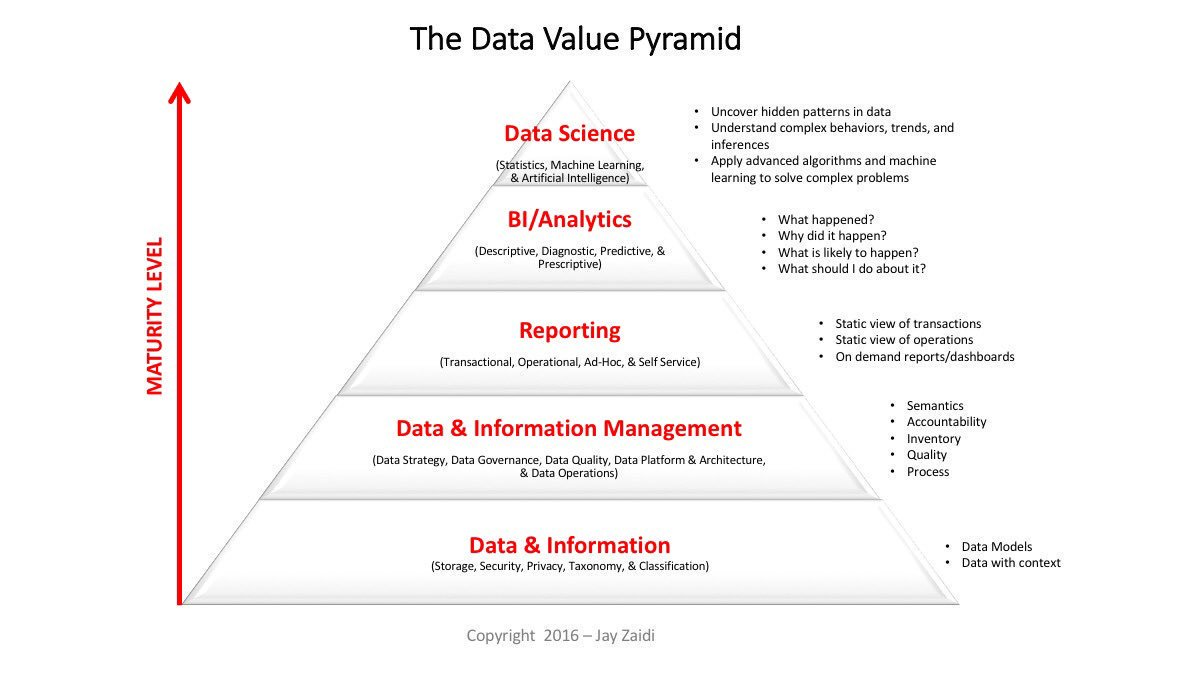 The #data value pyramid | infographic #bigdata #businessintelligence #analytics #datascience #dataviz #AI #MachineLearning #makeyourownlane https://t.co/5HRCYOnzhI