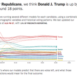 Our models--public!--have Kasich in second and Rubio in fifth. https://t.co/9HNjMLCOdZ https://t.co/09yrvhyJZD