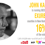 """John Kasich running a strong second in key """"Exurbs"""" counties #NHPrimary https://t.co/YcbYLEwz9p"""