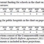 haha what utter bullshit Pyne !! youve cut $80b from health & education, to blackmail states into GST #QT #AusPol https://t.co/SknAU3VtUn