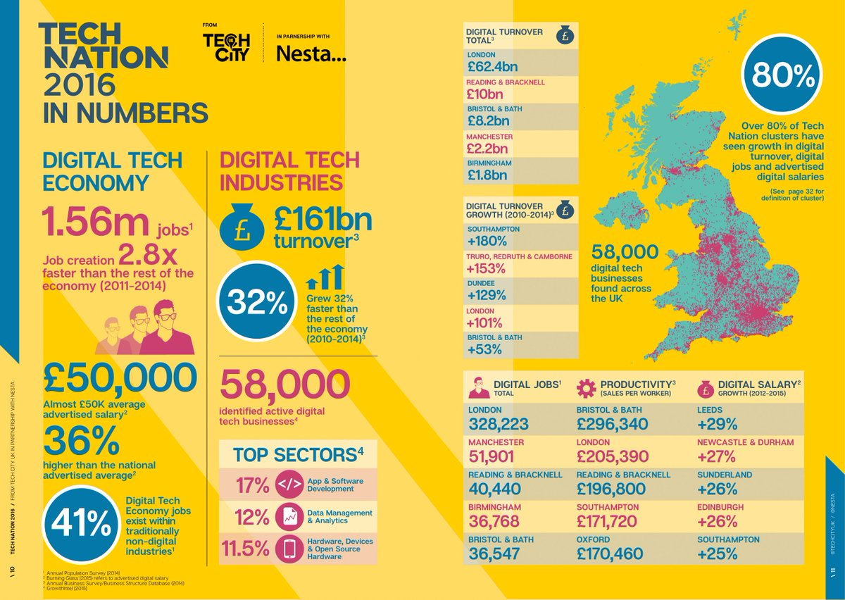 #TechNation 2016 is here: Transforming UK Industries. Download the report from @TechCityUK https://t.co/OqjakyYz6R https://t.co/Hs1kRVZhqD