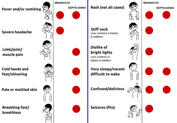 More cases of #meningitis in the Winter. Know the Symptoms - it could help save a life. Please RT https://t.co/MJejMHPCTG