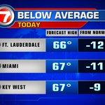 South Florida will be below average. Next few days, well gradually return to near-seasonal values. @wsvn https://t.co/z3trPQpEsl