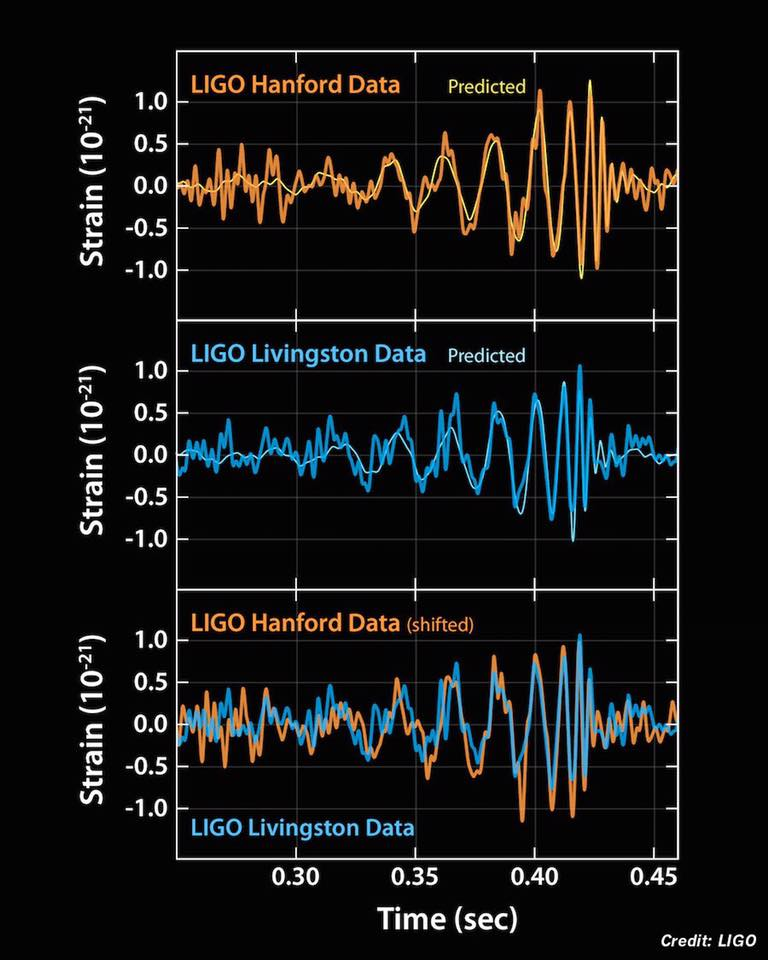 Holy crap what a beautiful plot. I'm a bit verklempt. #LIGO https://t.co/SXNYMWJpMN