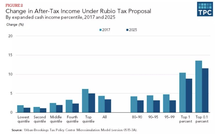 .@marcorubio tax plan would increase deficit by $8.2 trillion: https://t.co/ikWqyVl9iI (via @dylanmatt @voxdotcom) https://t.co/WvOJgbExsv