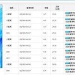 台湾気象庁によると、3時57分M6.4の本震以降、4時01分M4.3、4時03分M4.5、5時07分M4.4(いずれも現地時間、日本との時差は-1時間)。数日間はこのクラスの余震が続く可能性。 https://t.co/ZANhSc4qXc