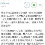 情報更新 #台湾地震 台南15人死亡、病院に454人、まだ155人行方不明、捜索まだ進行中が、気温が下がった。台湾今回自らの義援金今まで8億元、日本円27億7千万。余震で何回揺れた(´Д` )今夜、多くの台湾人にとって寝れない夜。 https://t.co/aoBnPwlJGE