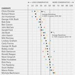 Cruzs views are so extreme, hed be the most conservative GOP nominee ever–to the right of even Barry Goldwater: https://t.co/vPnWRa6SR3