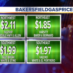 Wow! First time Ive seen this on a getaway Friday - gas prices below $2 for most #Bakersfield locations! https://t.co/9H5e5JveFq