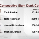 Zach LaVine wins! Hes the the fourth back-to-back Slam Dunk Contest winner. https://t.co/hkQTKrMr3s