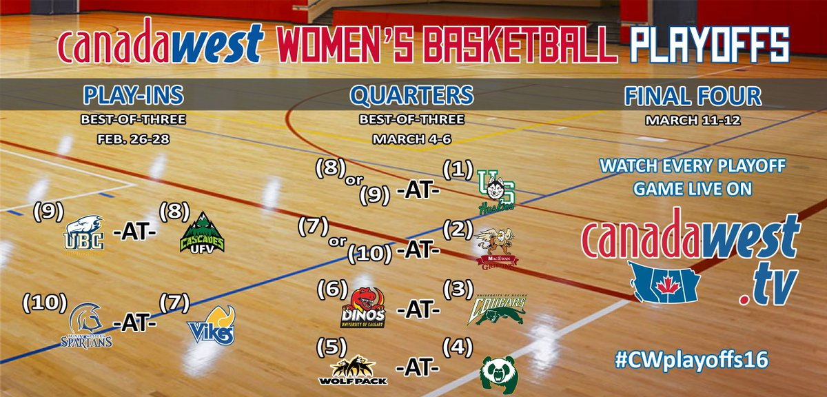 It's official, here's a look at the women's basketball playoff picture! Play-in action begins Feb. 26 #CWplayoffs16 https://t.co/shANOxxDYO