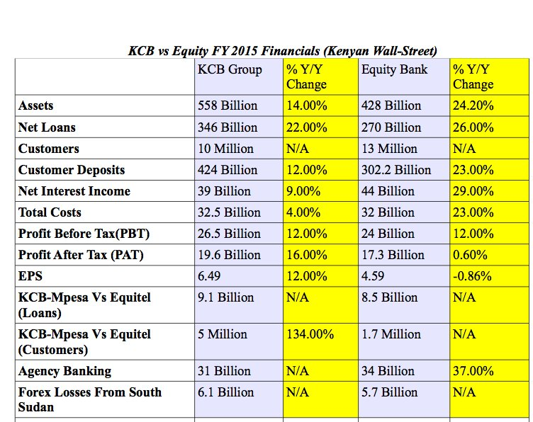 If you care about numbers.   KCB vs Equity Bank   via @KenyanWallStreet https://t.co/UxiJeQMXg5