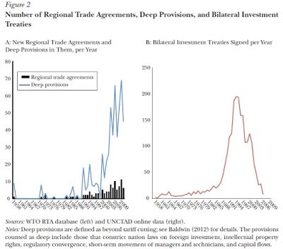 A Fundamental Shift In The Nature Of Trade Agreements Conversable
