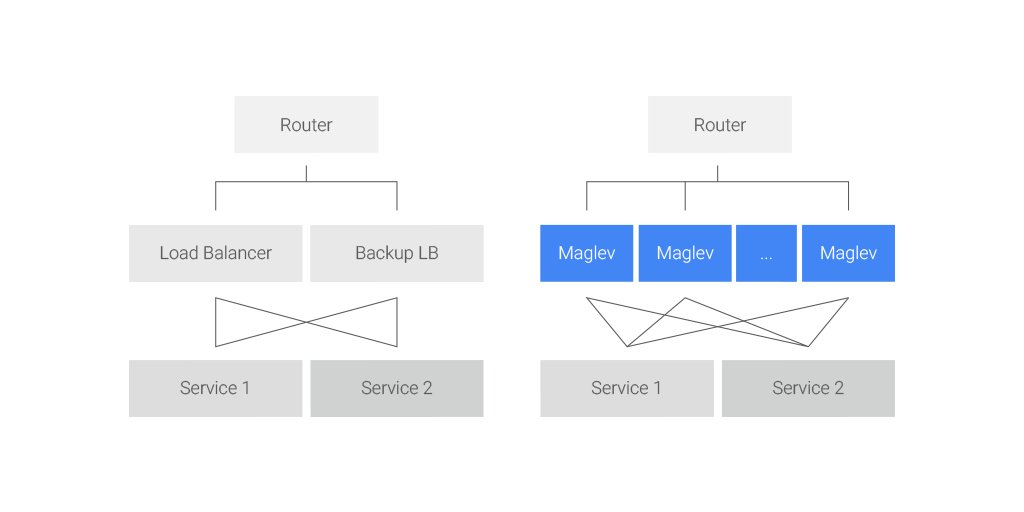 Today we're sharing details for Maglev—Google's approach to software network load balancing https://t.co/n3oIaNSIIA https://t.co/zhWj2hXBnG