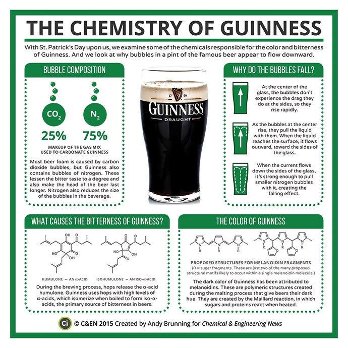 Happy #StPatricksDay! Enjoy the chemistry of Guinness. by @compoundchem https://t.co/tm2gIuLjav #tbt https://t.co/wdCCXa4ZUs