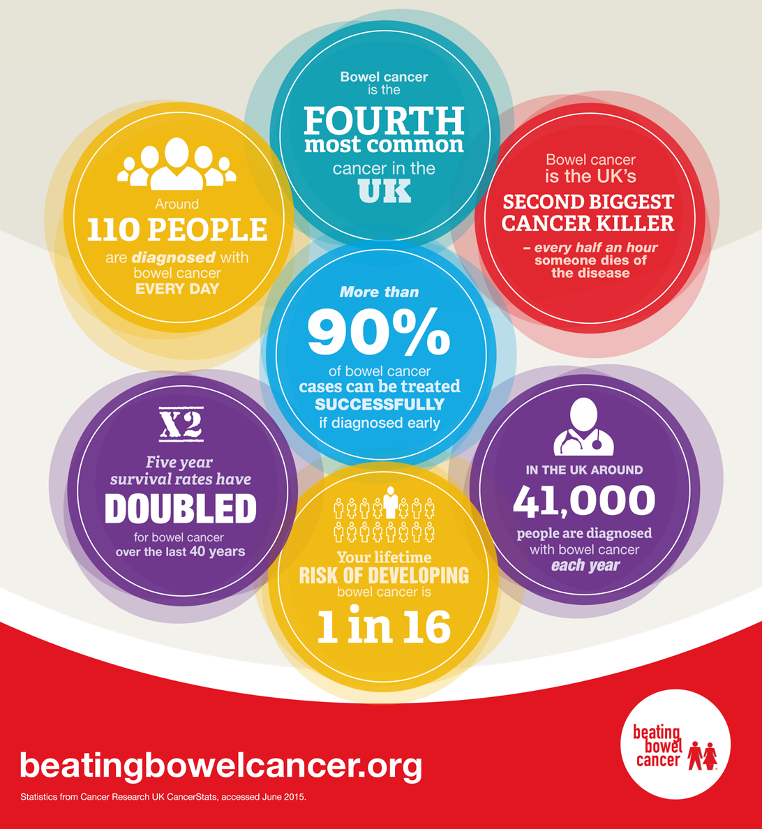 Today is the start of Bowel Cancer Awareness Month! Please help us encourage everyone to talk about this disease. https://t.co/uXlYRwcBPB