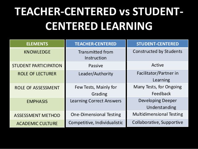 A1: The main difference between a SCC and a TCC depicted nicely here - #LAedchat https://t.co/kuYW5dfKvx