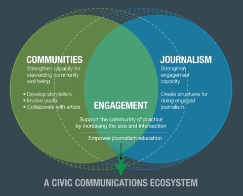 "The Community + Journalism Venn Diagram from our #IJF16 ""Engagement is journalism"" session » https://t.co/TW4QvNfmMx"
