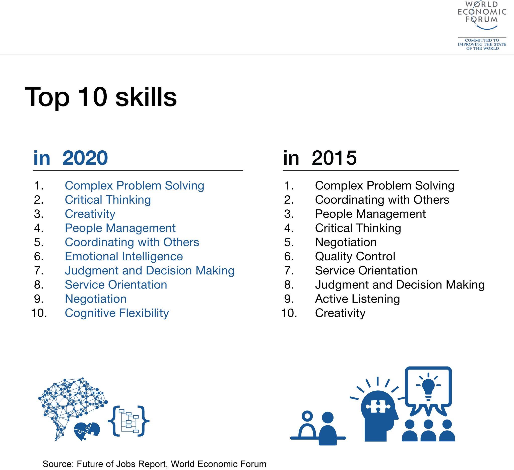 Sobre les 10 competències pel 2020 @evallory @BlanquernaFPCEE @uramonllull @GRecerca_PSITIC https://t.co/CpCzArsaQY