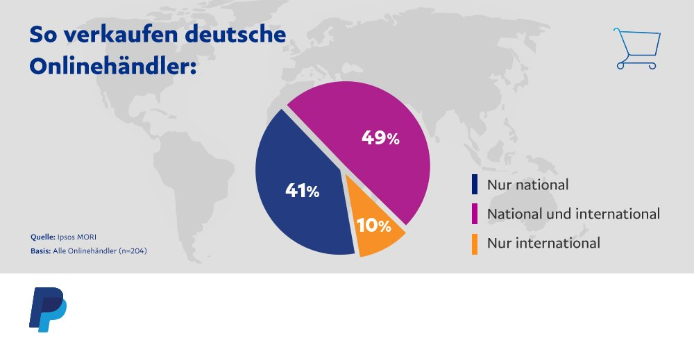 #CrossBorderTrade: Mehrheit der #Onlinehändler verkauft bereits ins Ausland: https://t.co/WlOJdXNArp #eCommerce https://t.co/QxYRyyrjHM