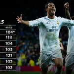 Real Madrid remain the only side to have scored more than 100 goals in seven consecutive #LaLiga seasons. https://t.co/zyOQle546g