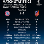 "cc: @DejanAntonicHK @BobotohID RT ""@ChampionsLeague: but they could not make them count. All the stats... #UCL https://t.co/wDLwtasqX5"""