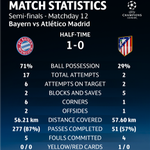 Bayern have 71% possession and had 17 shots to Atletis 2 in the first half... #UCL https://t.co/zlTmomw3O5