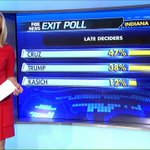 ".@marthamaccallum on Indiana exit poll: ""@tedcruz is ahead with the late deciders."" #IndianaPrimary https://t.co/HfPxp7Zl2t"