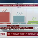 NEW: 45% of female IN GOP voters voted Trump; 55% of male IN GOP voters voted Trump https://t.co/frqJARgf9t https://t.co/O46aofxojy