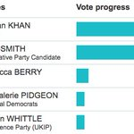 Latest count for London Mayor: Sadiq Khan 46% Zac Goldsmith 34% https://t.co/jla9XQ8C1Q https://t.co/r14ERtOShd