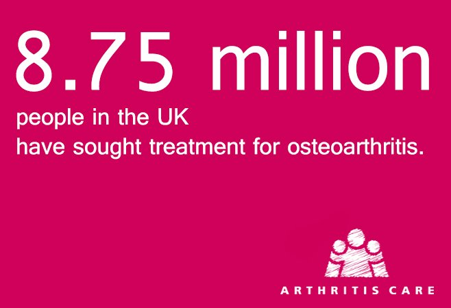 8.75 million people in the UK have sought treatment for osteoarthritis. Help us show people that #ArthritisMatters https://t.co/XytNkUyEXg