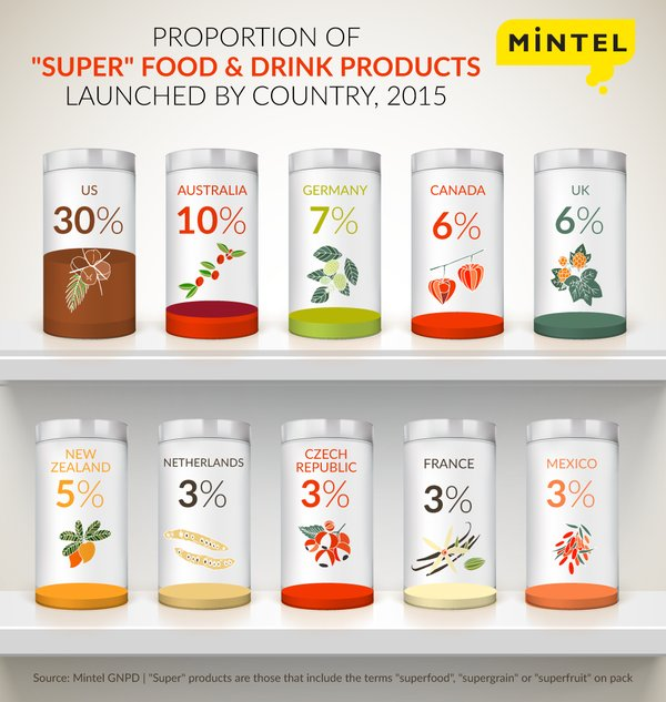New product development of #superfoods shoots up 202% globally over the past five years: https://t.co/1oPyXjyegf https://t.co/9tpEMzVh59