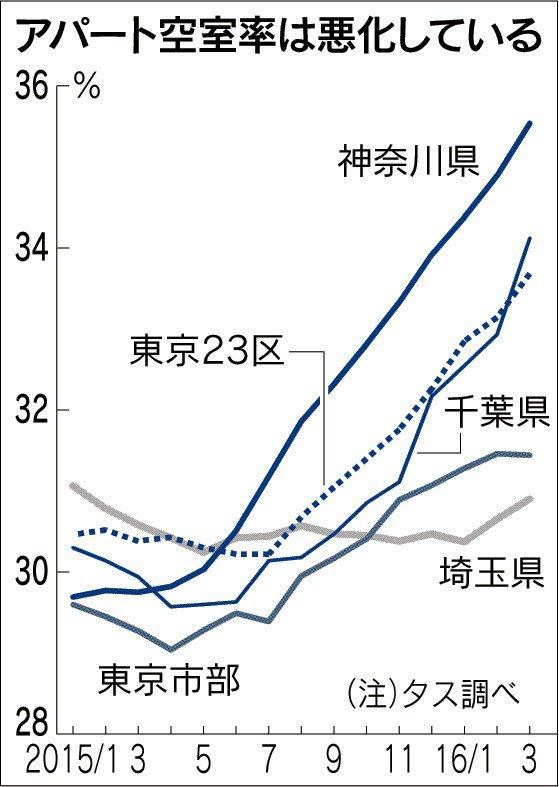 このデータはもっと注目されたほうがいい。どう見たって異常。かつてムダな公共工事が問題に、それが今アパートに置き換わっているわけ。その原資は国債ではなく、個人負担。 ※アパート空室率が急上昇 首都圏、相続税対策で建設増え https://t.co/L4q4q9TLkh