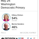 Sanders won the March caucus in a 72-27% rout. Clinton won tonights primary 54-46%. https://t.co/ZqtbqDPqbL