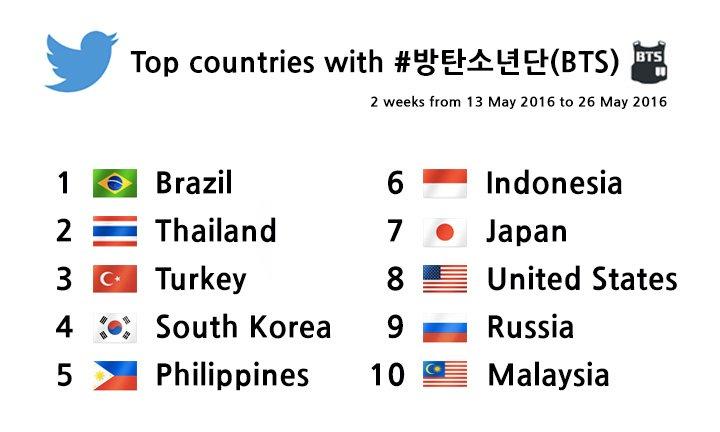 #방탄소년단 국가별 팬덤 대결 중간 집계! 현재 1위는 브라질입니다. 한국은 4위를 달리고 있습니다. https://t.co/odafIgGnT5 https://t.co/6KlW7sBm3R