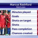 .@ManUtds @MarcusRashford has become @Englands youngest debut goal scorer #SSNHQ MORE: https://t.co/WToPtuummd https://t.co/5NUsSqnKDO