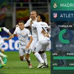Statistik pertandingan! #Madrid (5) 1-1 (3) #Atletico #MatchdayGoal | LIVE: https://t.co/WSneZZo0AC https://t.co/82Tn6zFObf