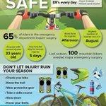 #Vancouver Coastal Health reports 100 mountain bikers needed emergency surgery last season https://t.co/PRXAedjCxu https://t.co/17rDNkt6mt