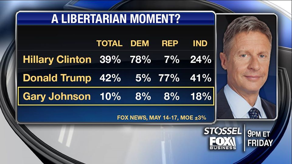 Today @GovGaryJohnson won the #Libertarian Presidential nomination. He's polling well (10%) vs Trump and Clinton: https://t.co/PfYVHQALvW