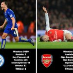 Drinkwater vs Wilshere.  The Key Stats. https://t.co/nzKwu6sJyP