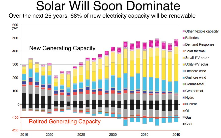 New @BloombergNEF analysis shows that those aiming for 100% renewable power are on right side of the future #RE100 https://t.co/gT0SrWNbpG