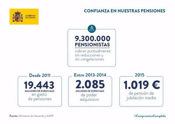 Gracias a @marianorajoy en 2015 por cada pensión nueva se crearon 6 puestos de trabajo en España #Debate13J https://t.co/93cuzijApc