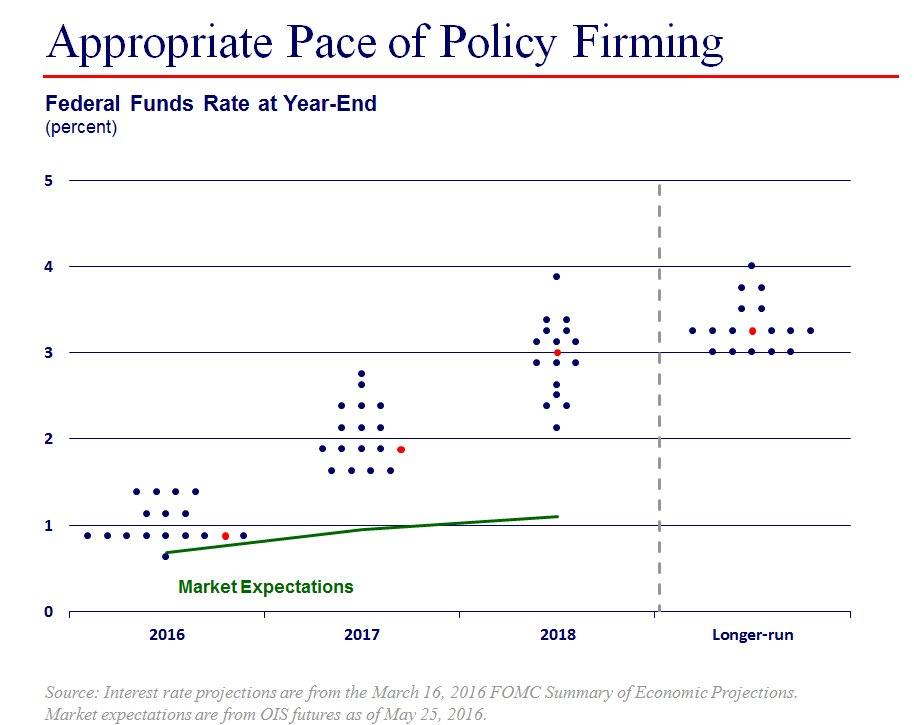 #Evans: The dots put on full display our robust policy discussions and differences of opinion. This adds value https://t.co/xK8bng7wf1