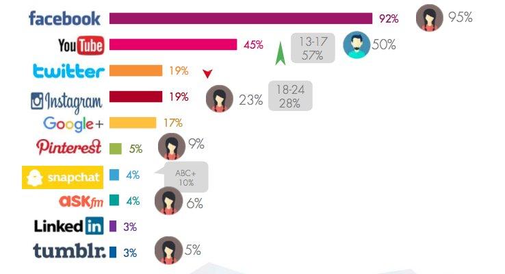 Cuáles son las #RedesSociales utilizan con mayor frecuencia los internautas mexicanos #Top10 #EstudiosIAB https://t.co/JQA5FpdZ4S