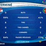 #EURO2016 #CROPOR Les stats des 90 minutes, 0 tir cadré! Du mieux en prolong? https://t.co/tKY0OTWveN
