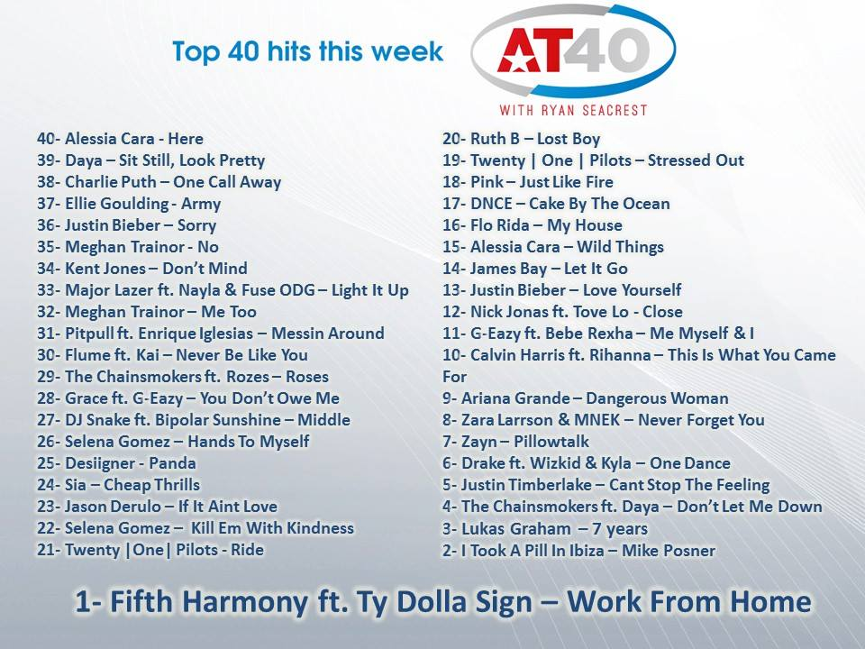 #AT40 list for Today by Ryan Seacrest!  #1 Fifth Harmony ft. Ty Dolla Sign - Work From Home. https://t.co/S11bMkQ6lg