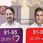 TVE se niega a revelar cuánto costó a las arcas públicas la encuesta electoral equivocada https://t.co/KfWzal5dR1 https://t.co/PggtN4ESnF